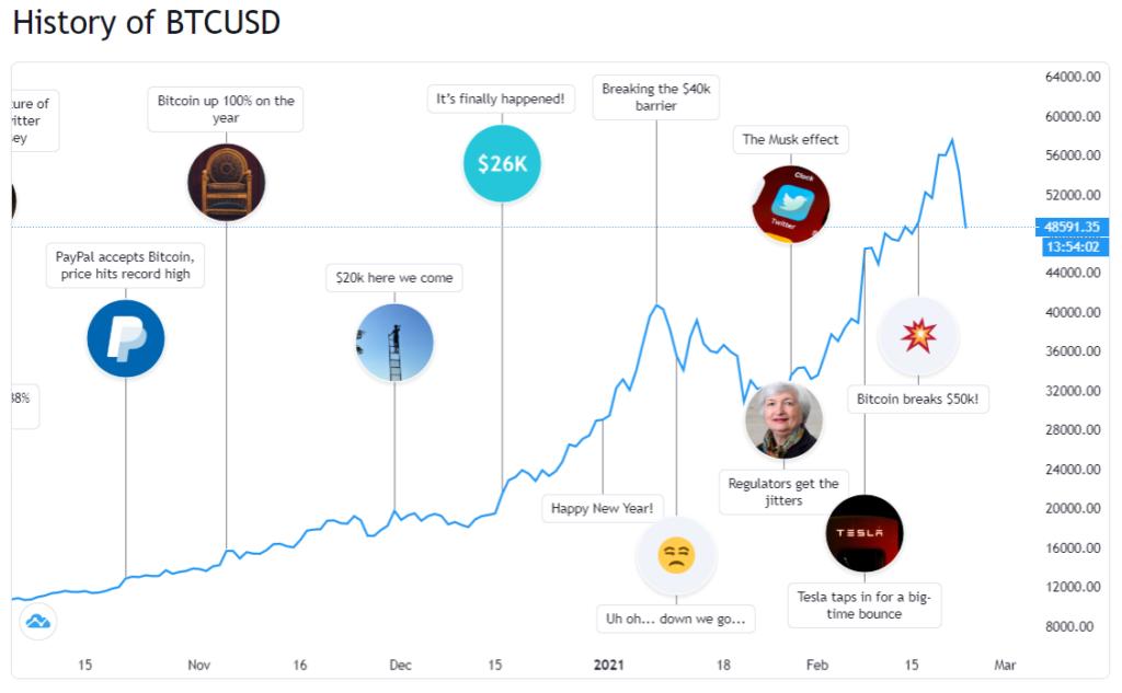 Son dönem bitcoin tarihçesi